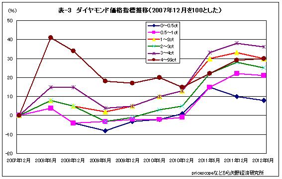 ダイアモンド価格変動表